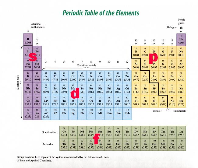Chem notes periodic table aufbau principle and s p d ccuart Gallery
