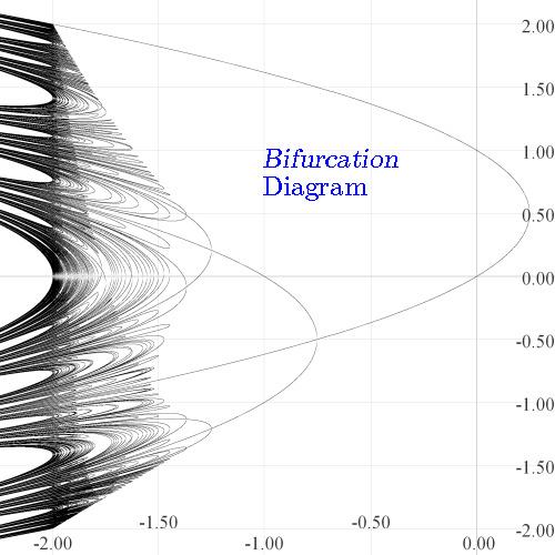 Profip Ross Bifurcation And Orbit Diagrams