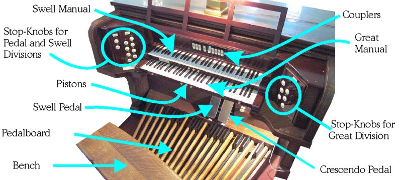 Prof Chip Ross: The Organ at High Street - Console